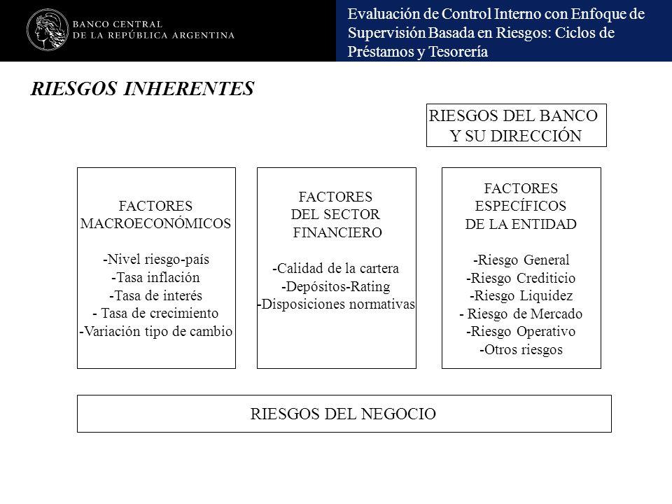 RIESGOS INHERENTES RIESGOS DEL BANCO Y SU DIRECCIÓN