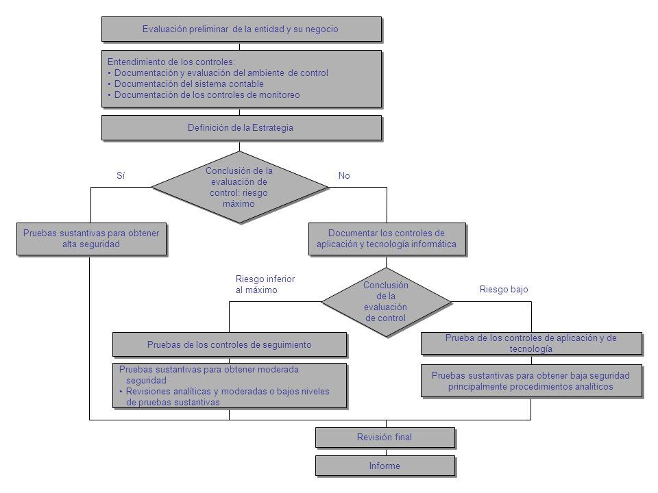Evaluación preliminar de la entidad y su negocio