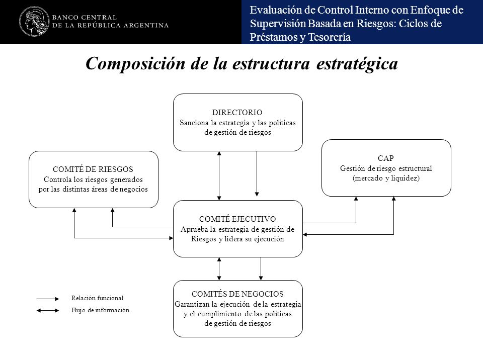 Composición de la estructura estratégica