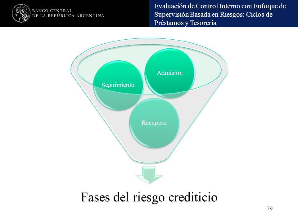Fases del riesgo crediticio