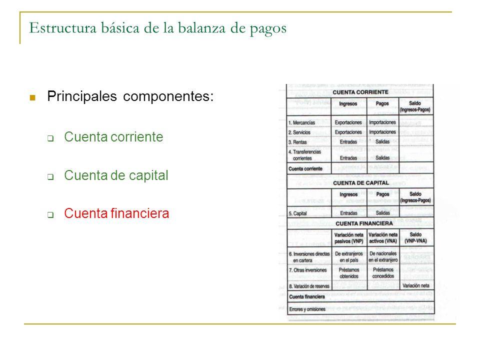 Estructura básica de la balanza de pagos