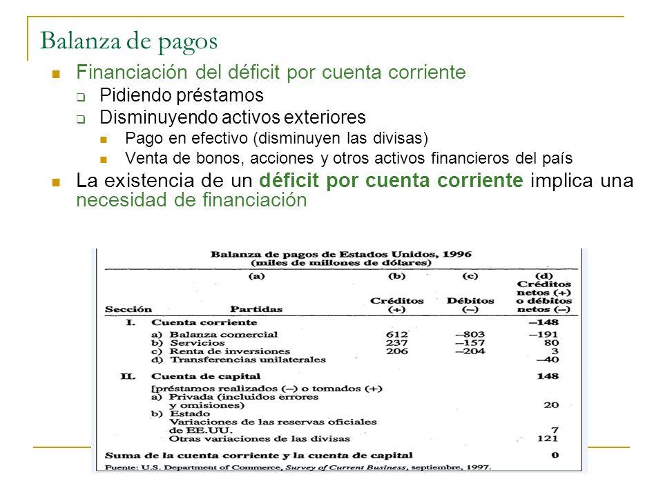 Balanza de pagos Financiación del déficit por cuenta corriente