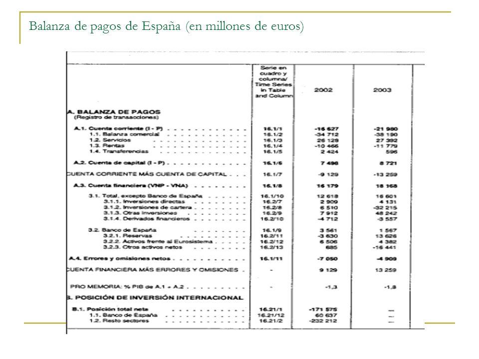 Balanza de pagos de España (en millones de euros)