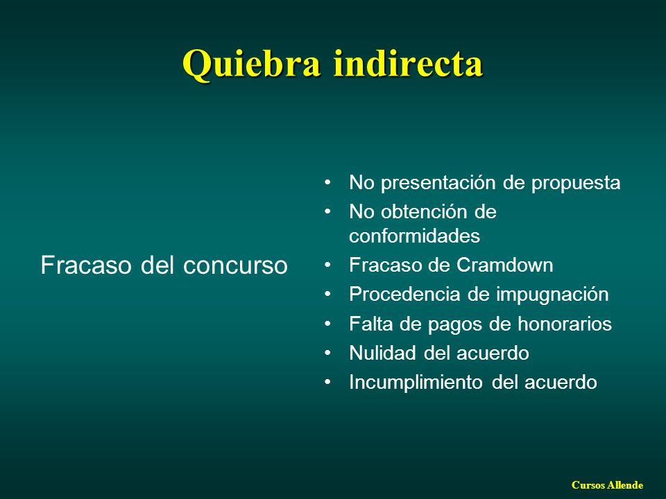 Quiebra indirecta Fracaso del concurso No presentación de propuesta