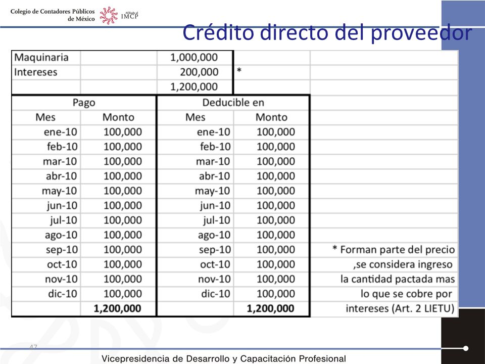 Crédito directo del proveedor