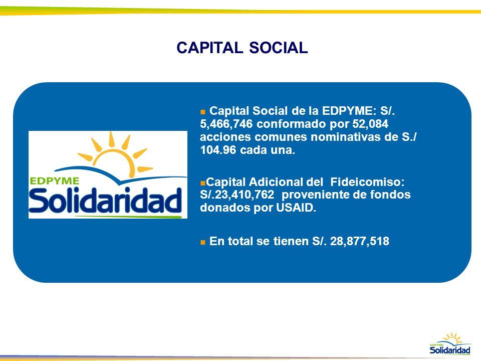 CAPITAL SOCIAL Capital Social de la EDPYME: S/. 5,466,746 conformado por 52,084 acciones comunes nominativas de S./ 104.96 cada una.
