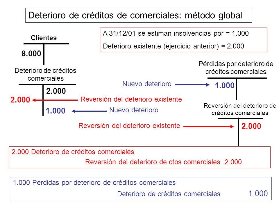 Deterioro de créditos de comerciales: método global