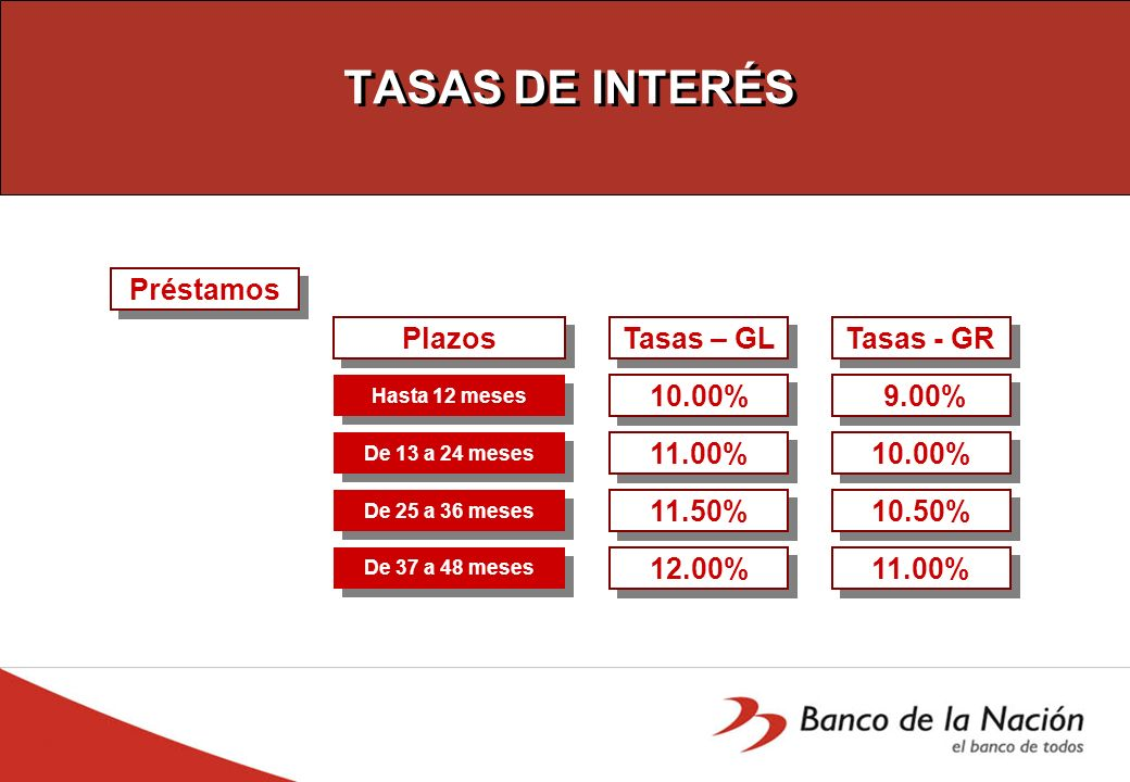 TASAS DE INTERÉS Préstamos Plazos Tasas – GL Tasas - GR 10.00% 9.00%