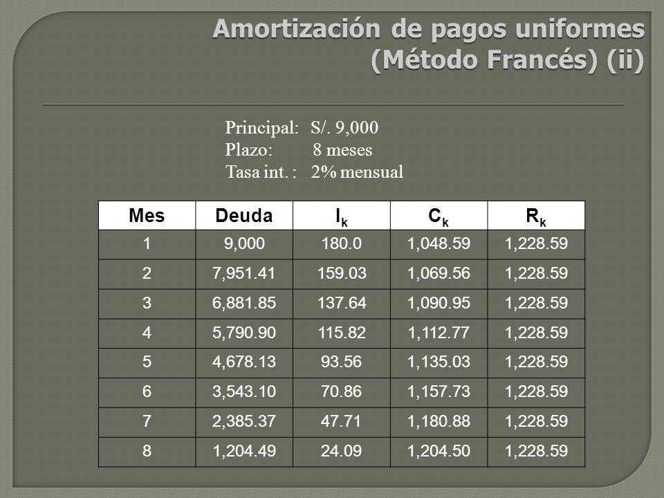 Amortización de pagos uniformes (Método Francés) (ii)