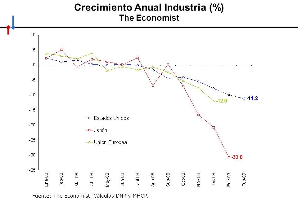 Crecimiento Anual Industria (%) The Economist