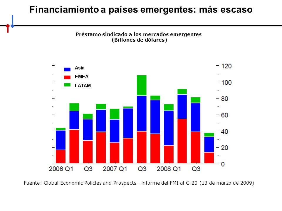 Financiamiento a países emergentes: más escaso