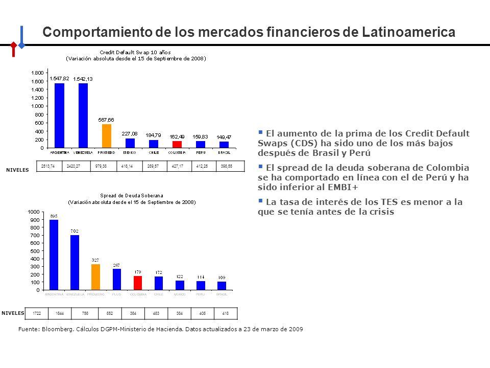 Comportamiento de los mercados financieros de Latinoamerica