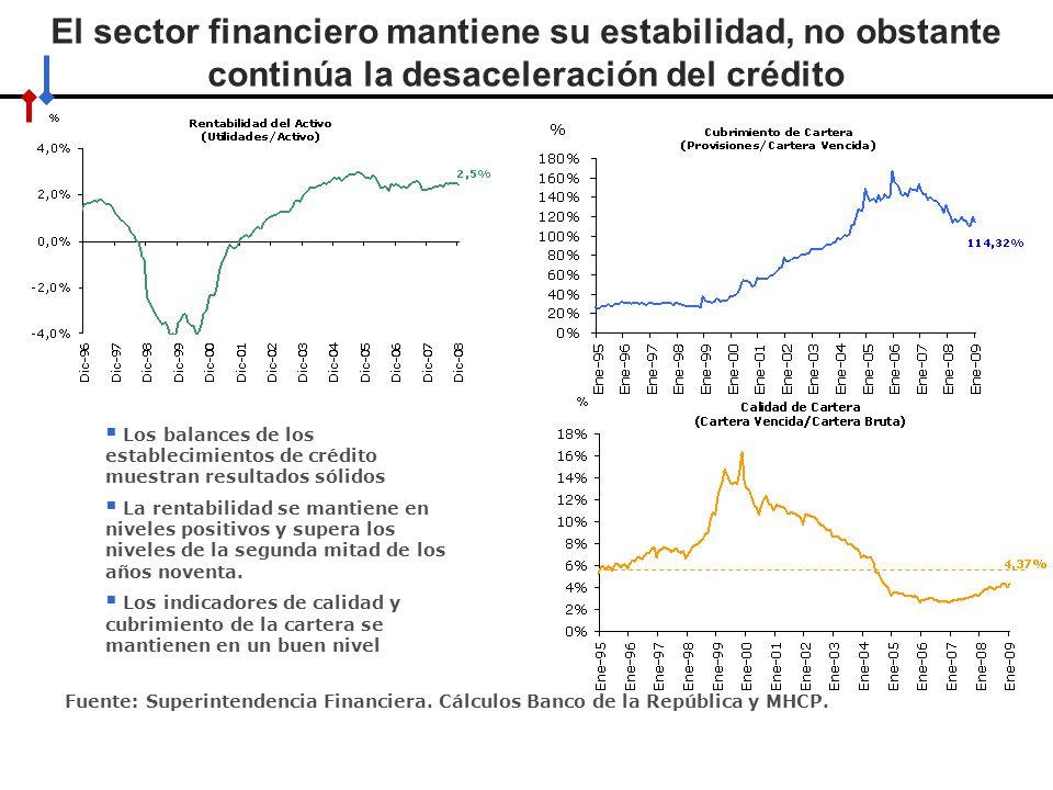 El sector financiero mantiene su estabilidad, no obstante continúa la desaceleración del crédito