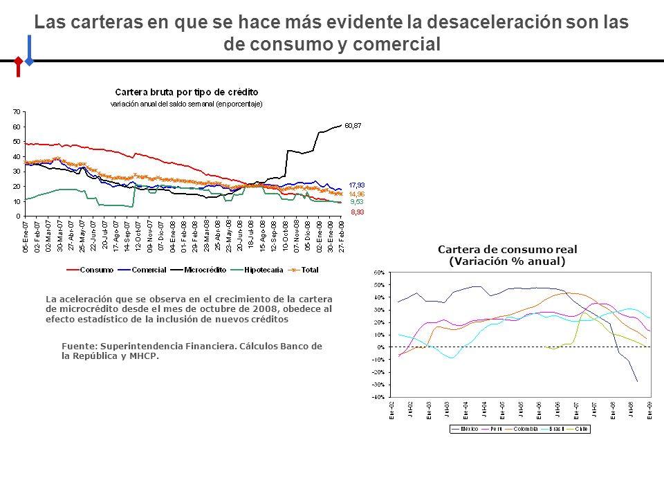 Cartera de consumo real (Variación % anual)