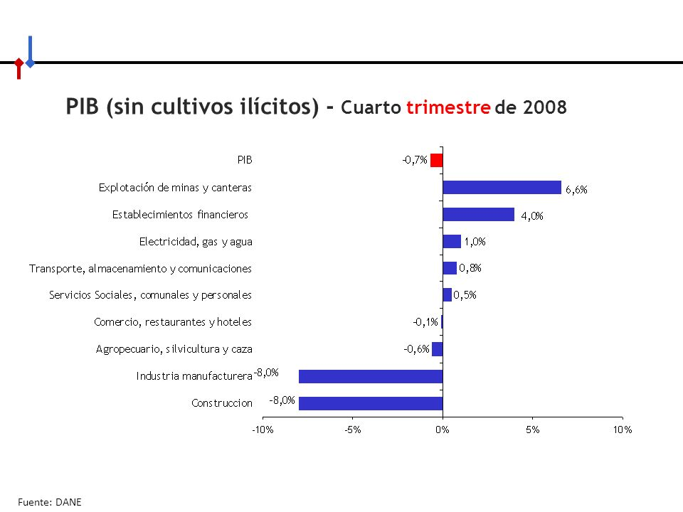 PIB (sin cultivos ilícitos) - Cuarto trimestre de 2008