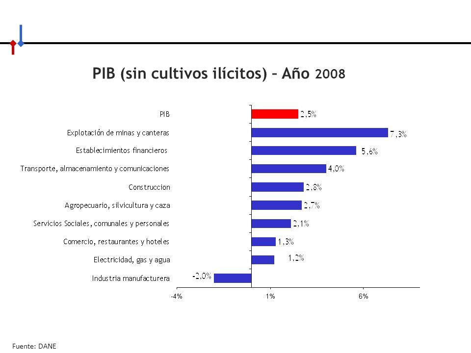 PIB (sin cultivos ilícitos) – Año 2008