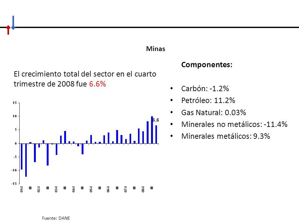 Minerales no metálicos: -11.4% Minerales metálicos: 9.3%