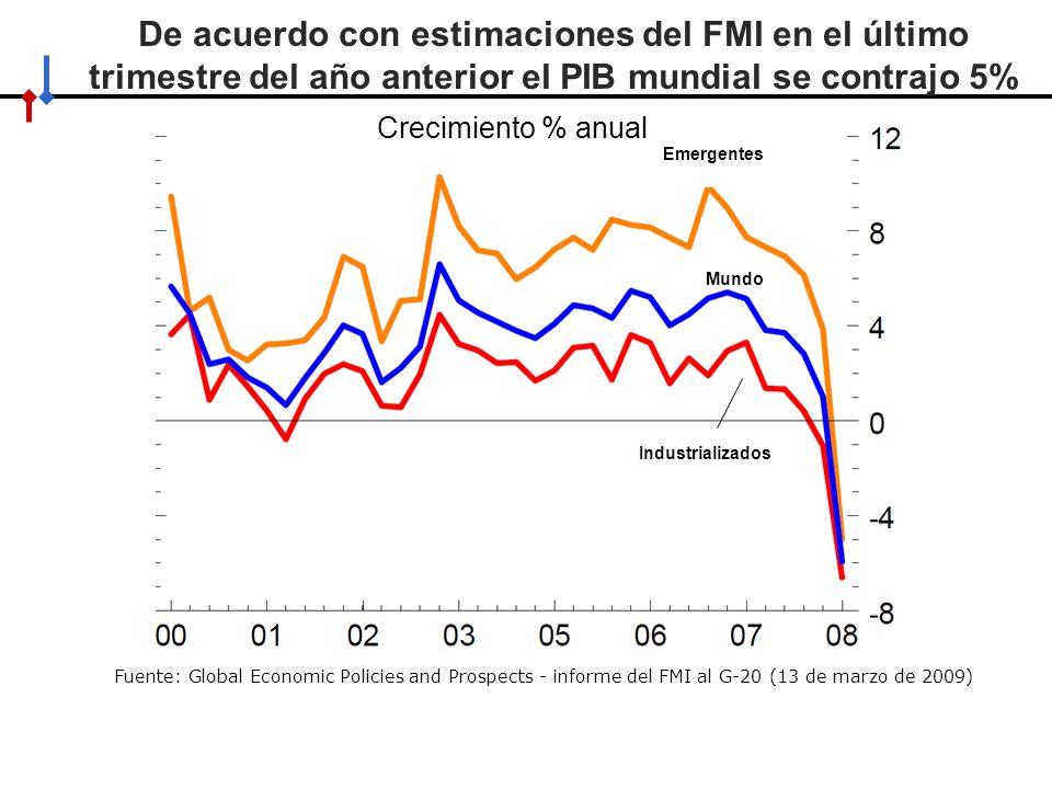 De acuerdo con estimaciones del FMI en el último trimestre del año anterior el PIB mundial se contrajo 5%