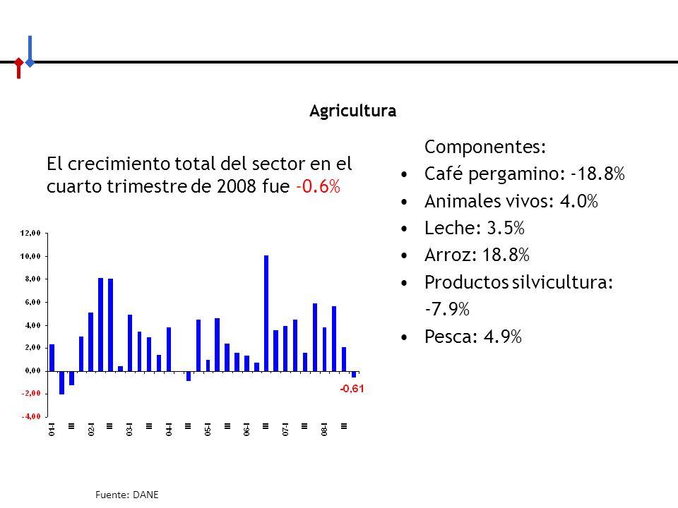 Productos silvicultura: -7.9% Pesca: 4.9%