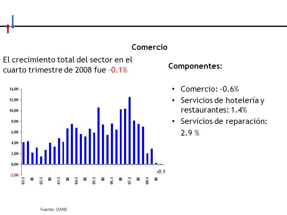 Servicios de hotelería y restaurantes: 1.4% Servicios de reparación: