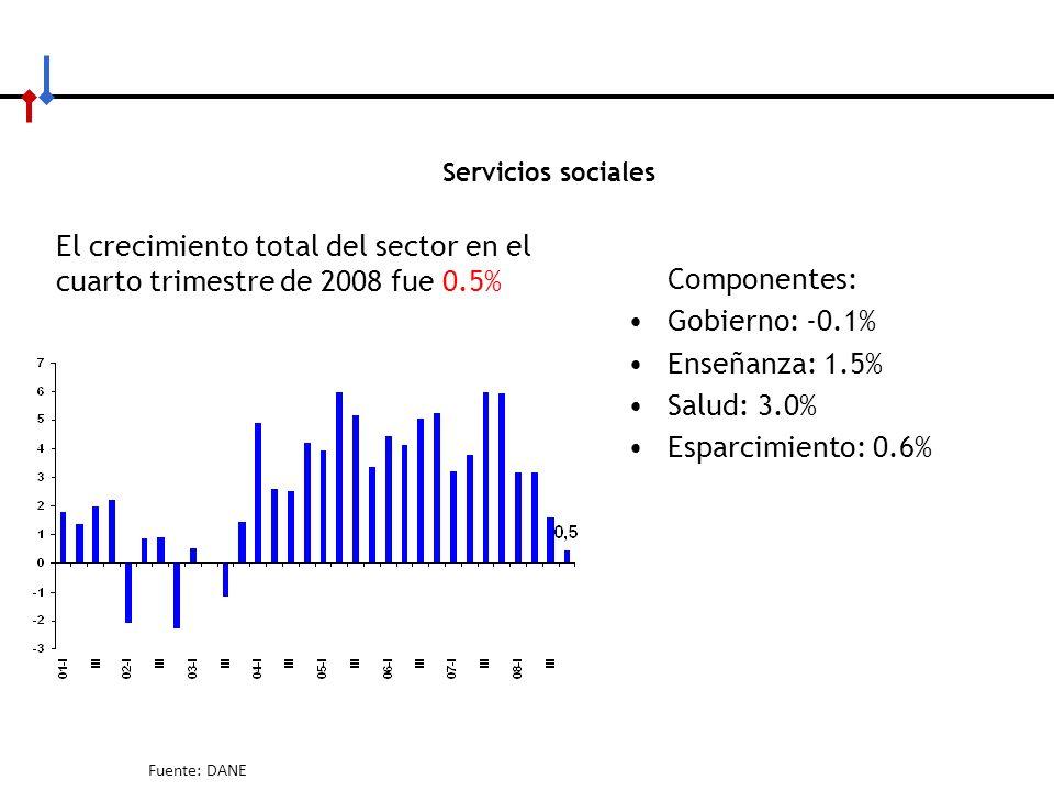 Servicios sociales El crecimiento total del sector en el cuarto trimestre de 2008 fue 0.5% Componentes: