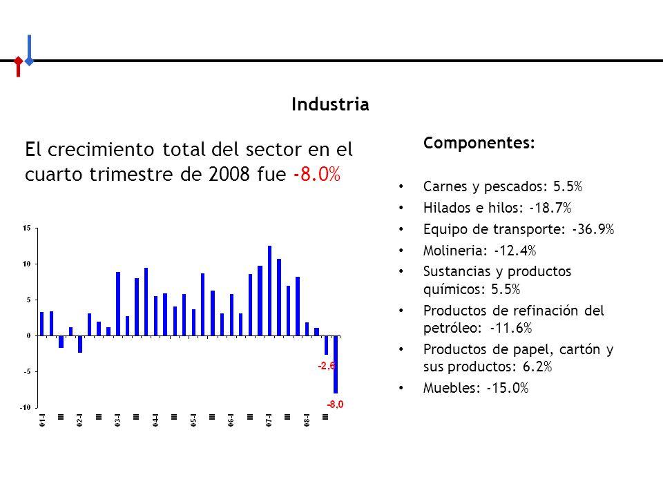 Industria El crecimiento total del sector en el cuarto trimestre de 2008 fue -8.0% Componentes: Carnes y pescados: 5.5%