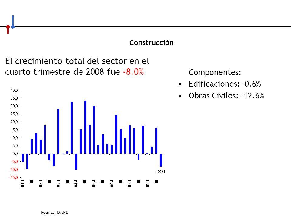 Construcción El crecimiento total del sector en el cuarto trimestre de 2008 fue -8.0% Componentes: