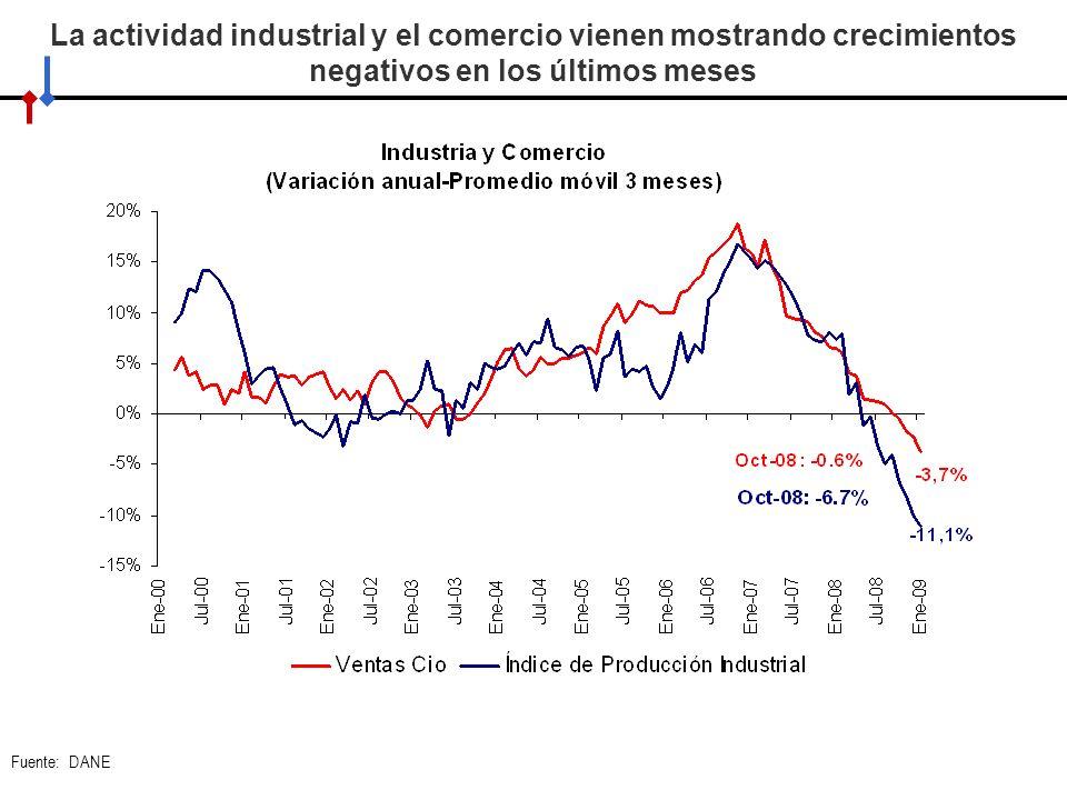 La actividad industrial y el comercio vienen mostrando crecimientos negativos en los últimos meses