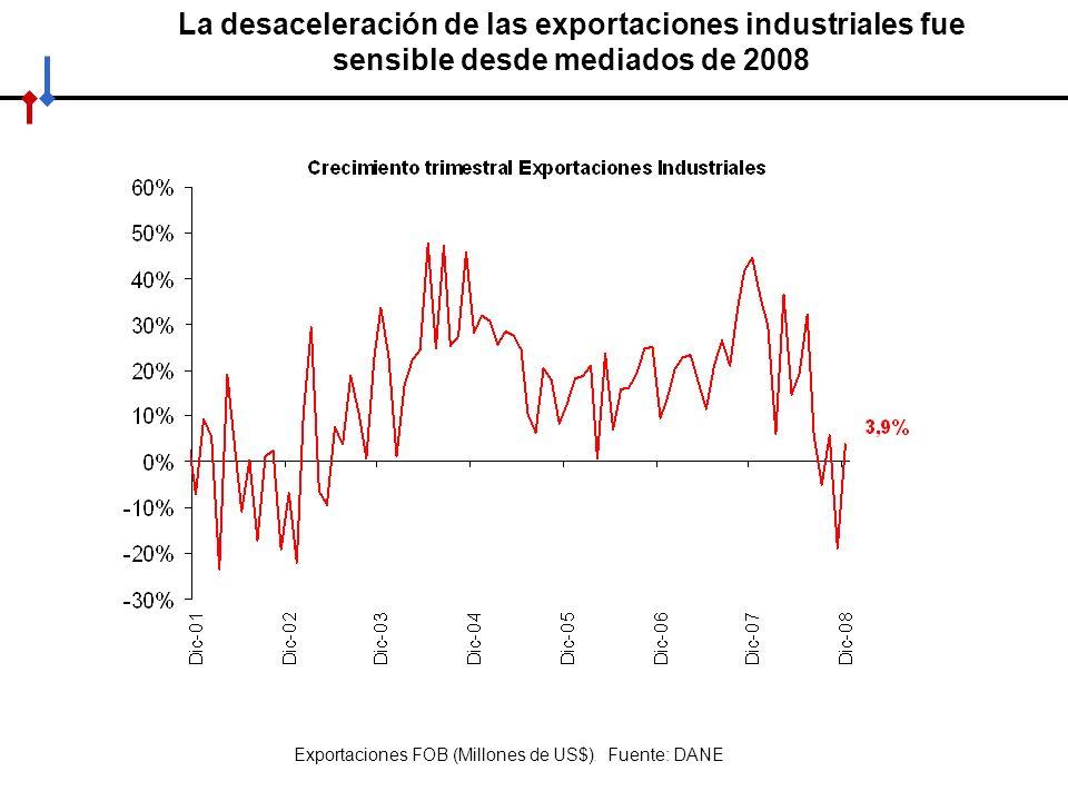Exportaciones FOB (Millones de US$). Fuente: DANE