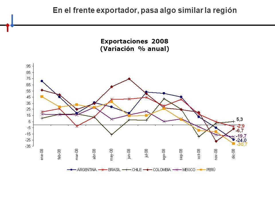 En el frente exportador, pasa algo similar la región