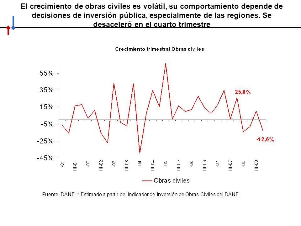 El crecimiento de obras civiles es volátil, su comportamiento depende de decisiones de inversión pública, especialmente de las regiones. Se desaceleró en el cuarto trimestre