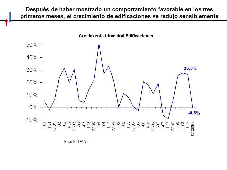 Después de haber mostrado un comportamiento favorable en los tres primeros meses, el crecimiento de edificaciones se redujo sensiblemente