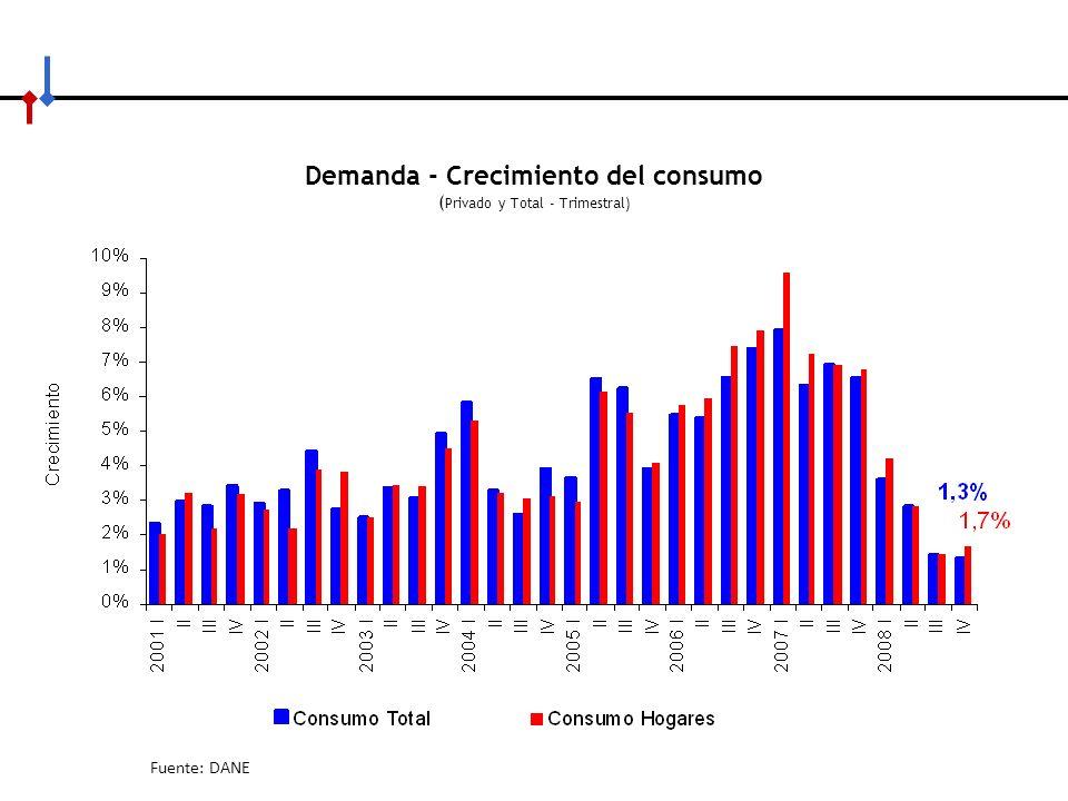 Demanda - Crecimiento del consumo (Privado y Total - Trimestral)