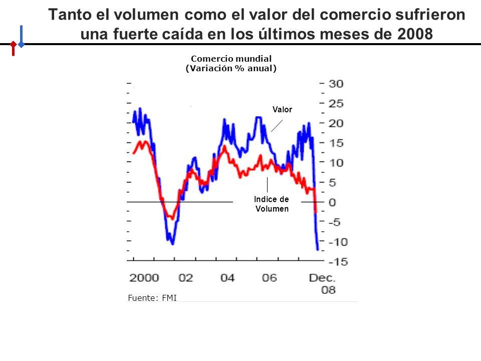 Comercio mundial (Variación % anual)