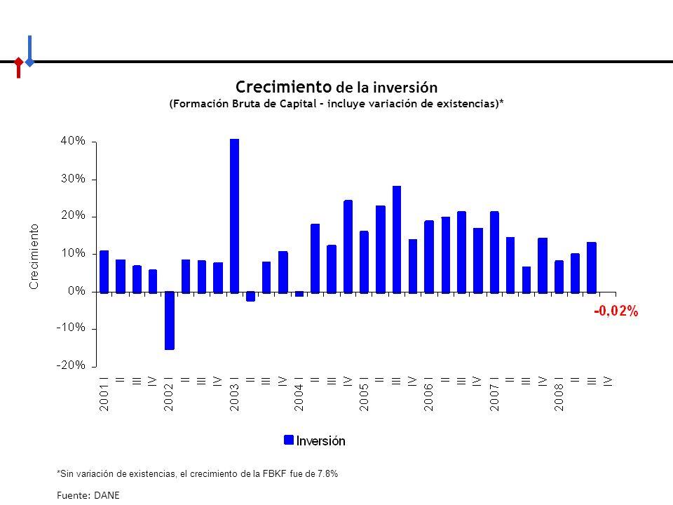 Crecimiento de la inversión (Formación Bruta de Capital – incluye variación de existencias)*
