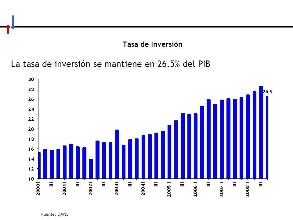 La tasa de inversión se mantiene en 26.5% del PIB