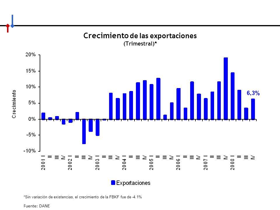 Crecimiento de las exportaciones (Trimestral)*