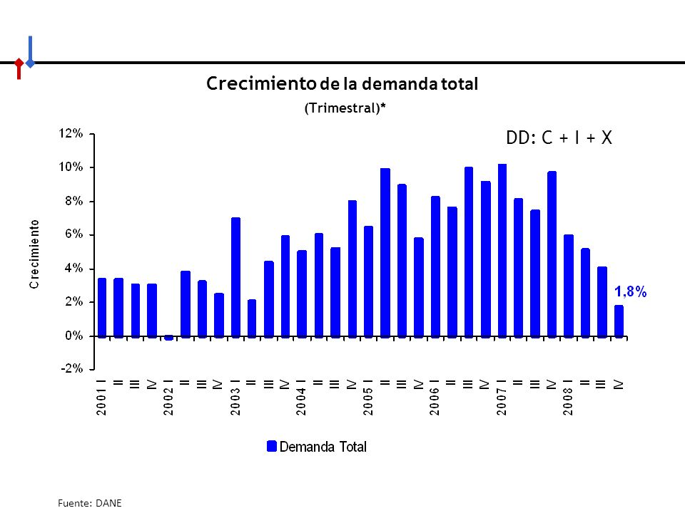 Crecimiento de la demanda total (Trimestral)*