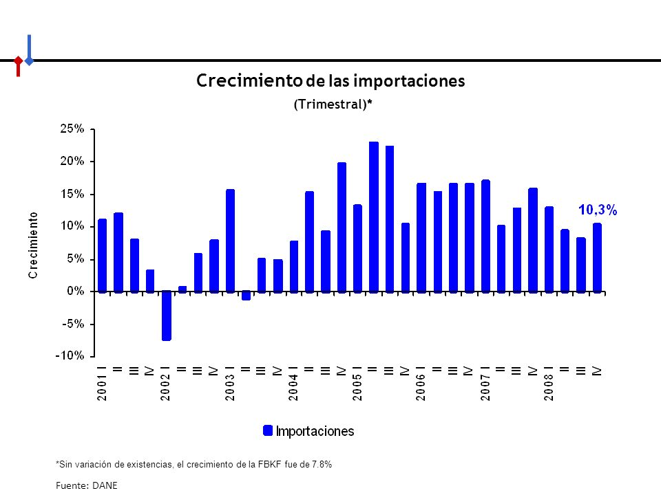 Crecimiento de las importaciones (Trimestral)*