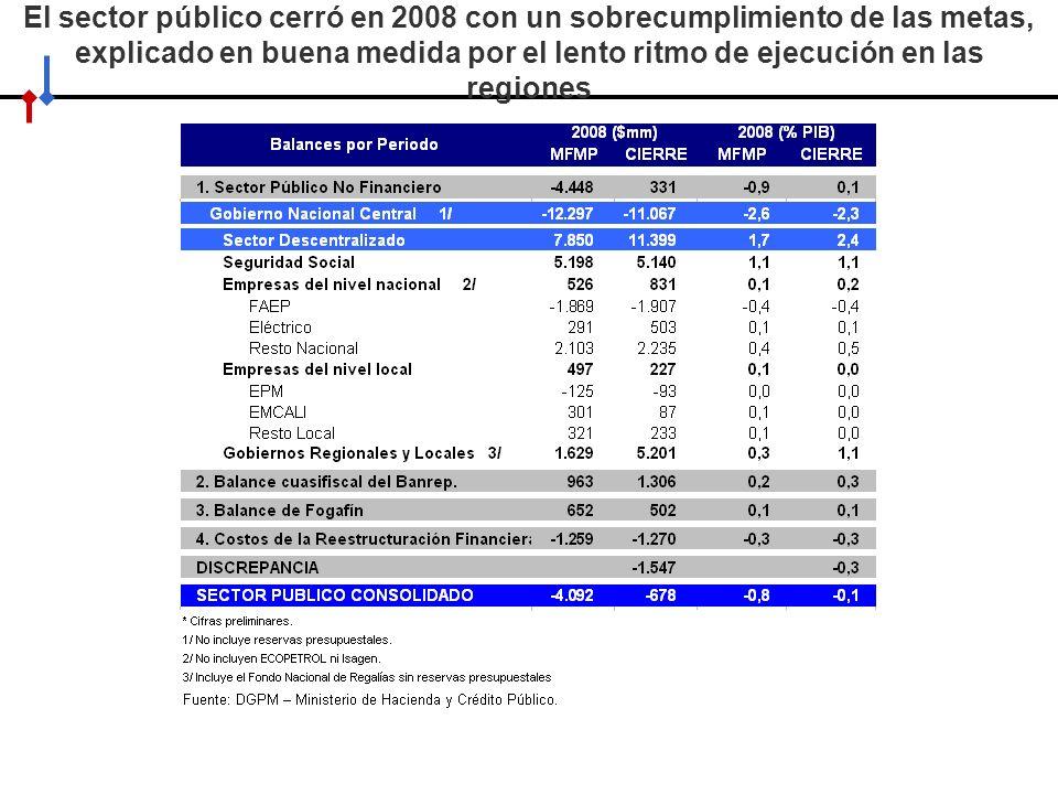 El sector público cerró en 2008 con un sobrecumplimiento de las metas, explicado en buena medida por el lento ritmo de ejecución en las regiones