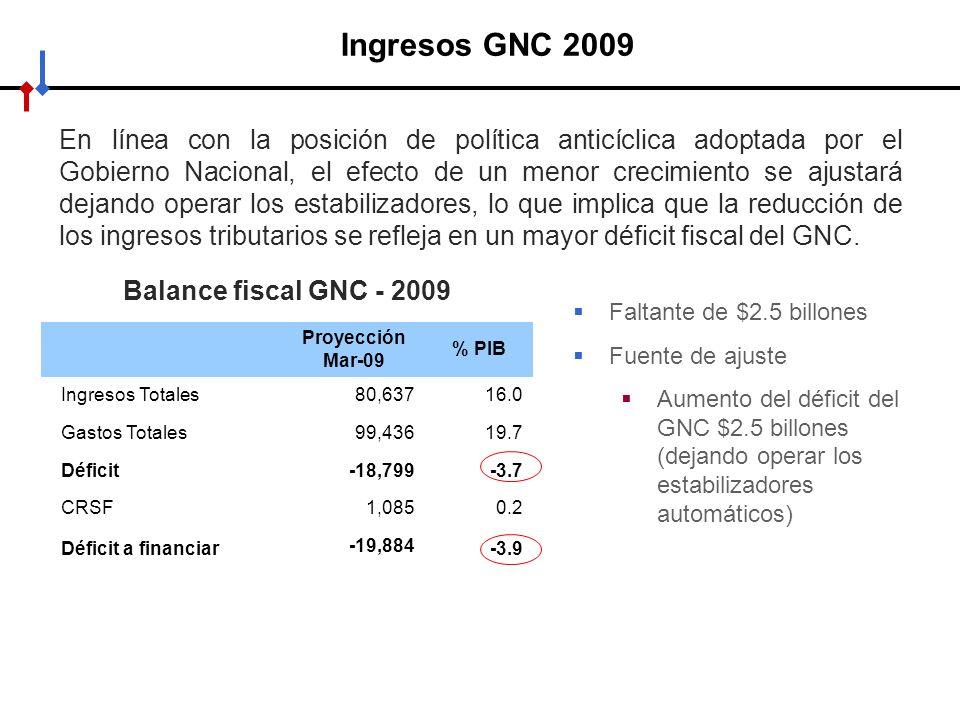 Ingresos GNC 2009