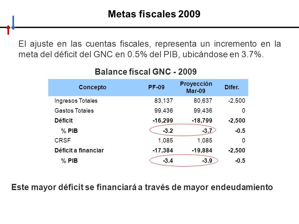 Metas fiscales 2009 El ajuste en las cuentas fiscales, representa un incremento en la meta del déficit del GNC en 0.5% del PIB, ubicándose en 3.7%.