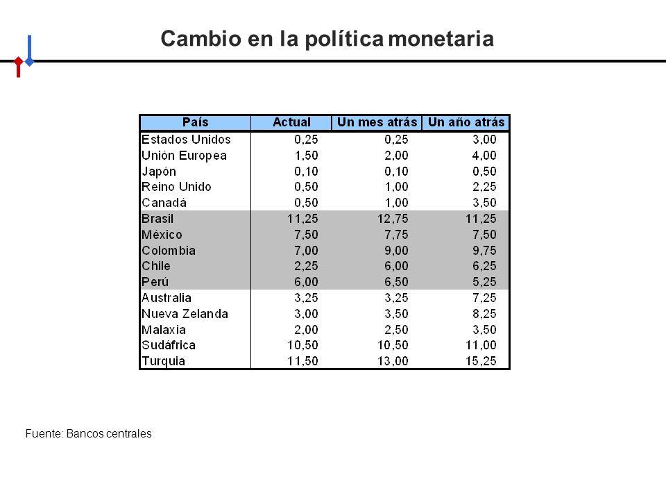Cambio en la política monetaria