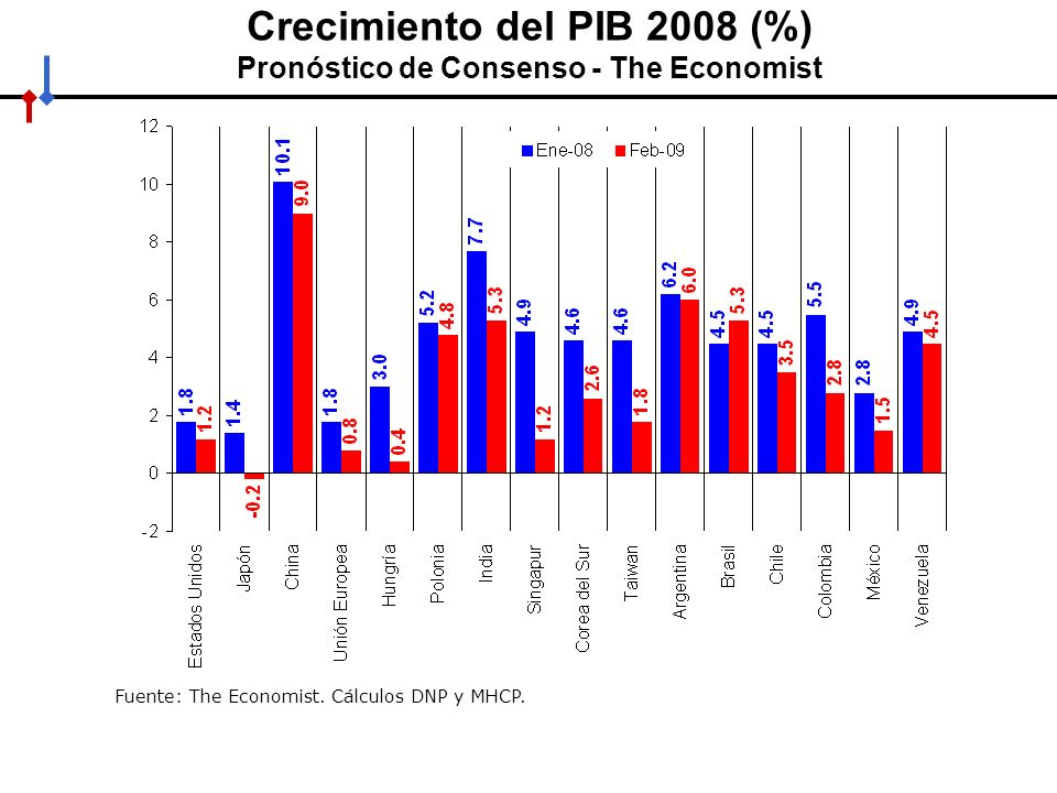 Crecimiento del PIB 2008 (%) Pronóstico de Consenso - The Economist