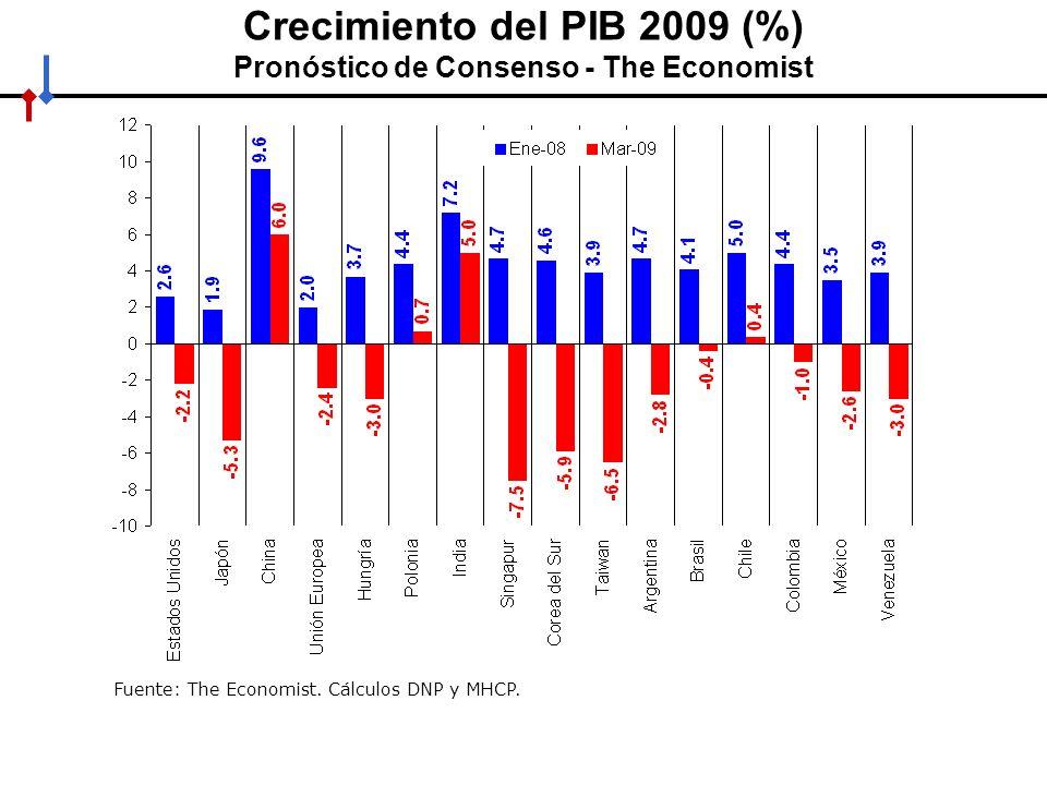 Crecimiento del PIB 2009 (%) Pronóstico de Consenso - The Economist