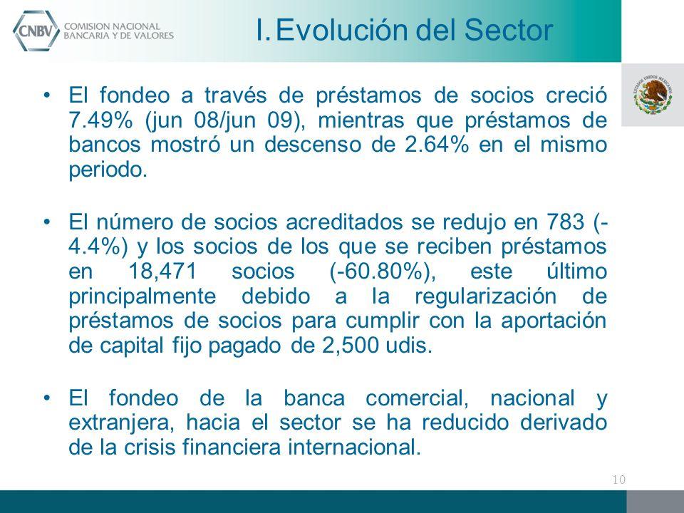 Evolución del Sector