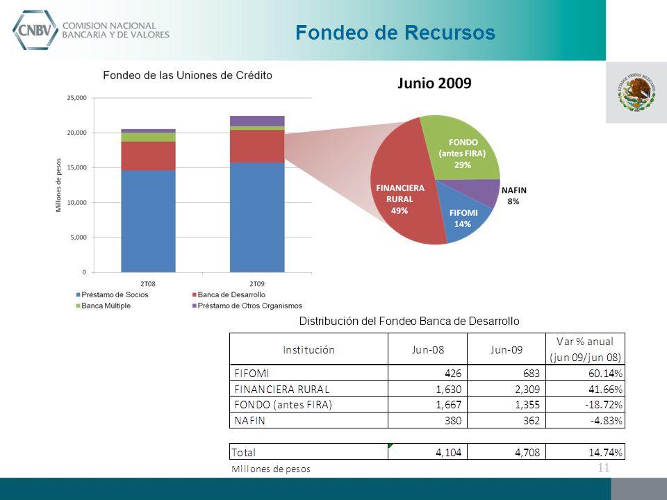 Distribución del Fondeo Banca de Desarrollo