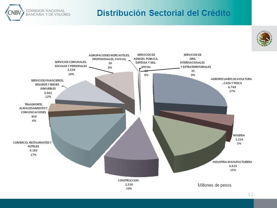 Distribución Sectorial del Crédito