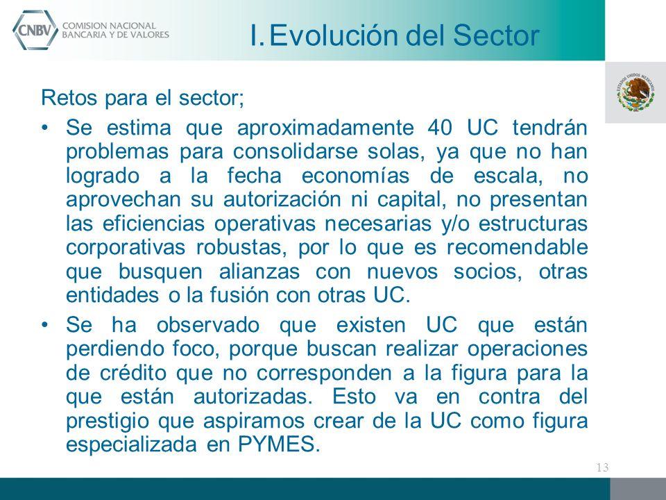 Evolución del Sector Retos para el sector;