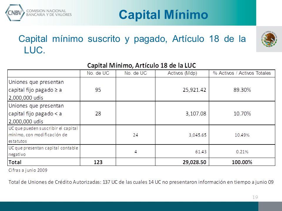Capital Mínimo Capital mínimo suscrito y pagado, Artículo 18 de la LUC.